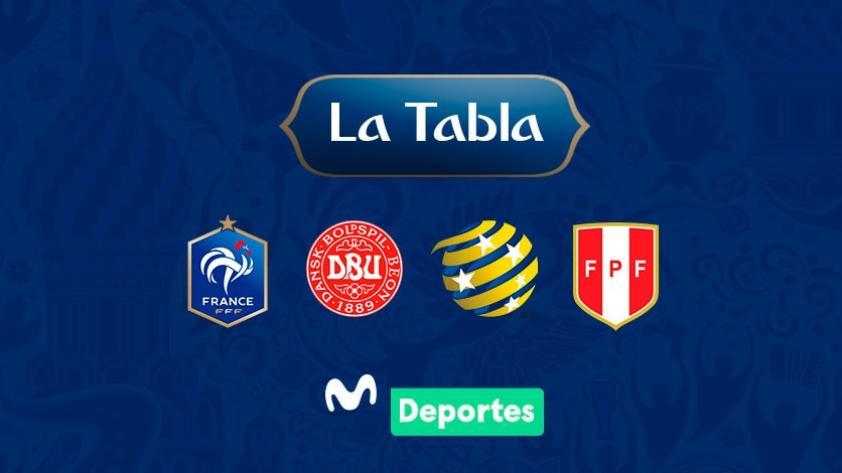 Selección Peruana: Así quedó la tabla de posiciones del grupo C de Rusia 2018